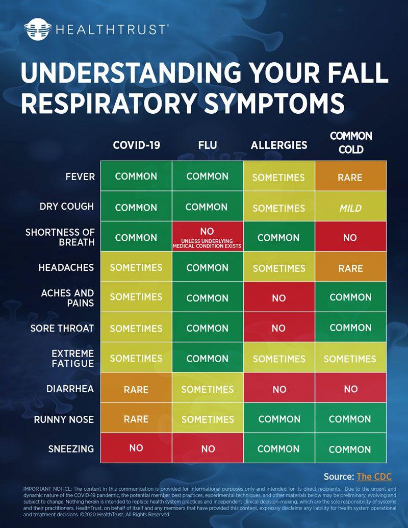 Fall Respiratory Symptoms