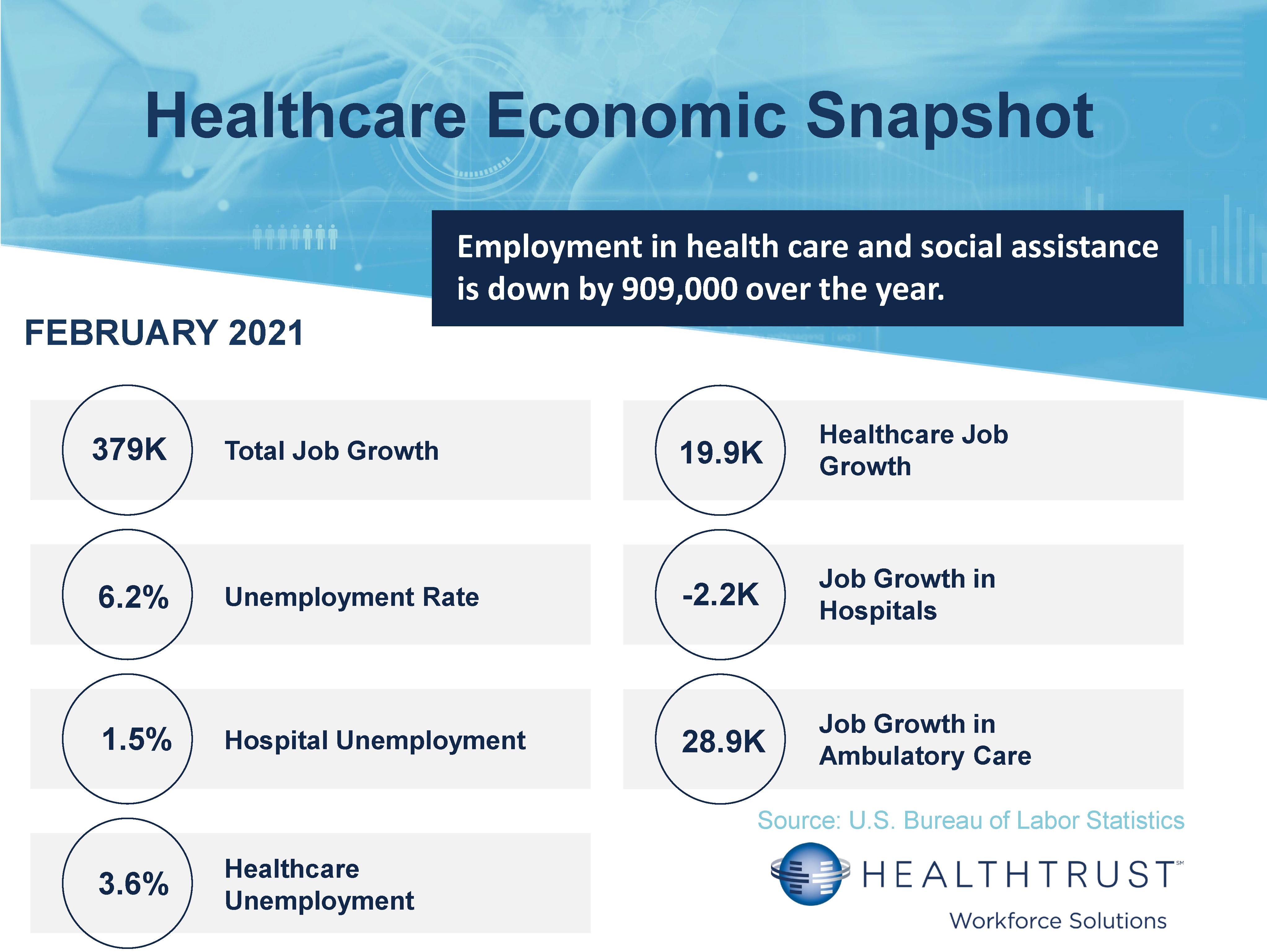 February 2021 HWS Healthcare Employment Report