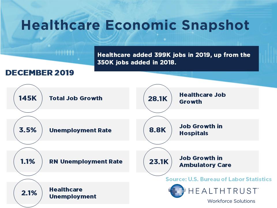 December 2019 HWS Healthcare Employment Report