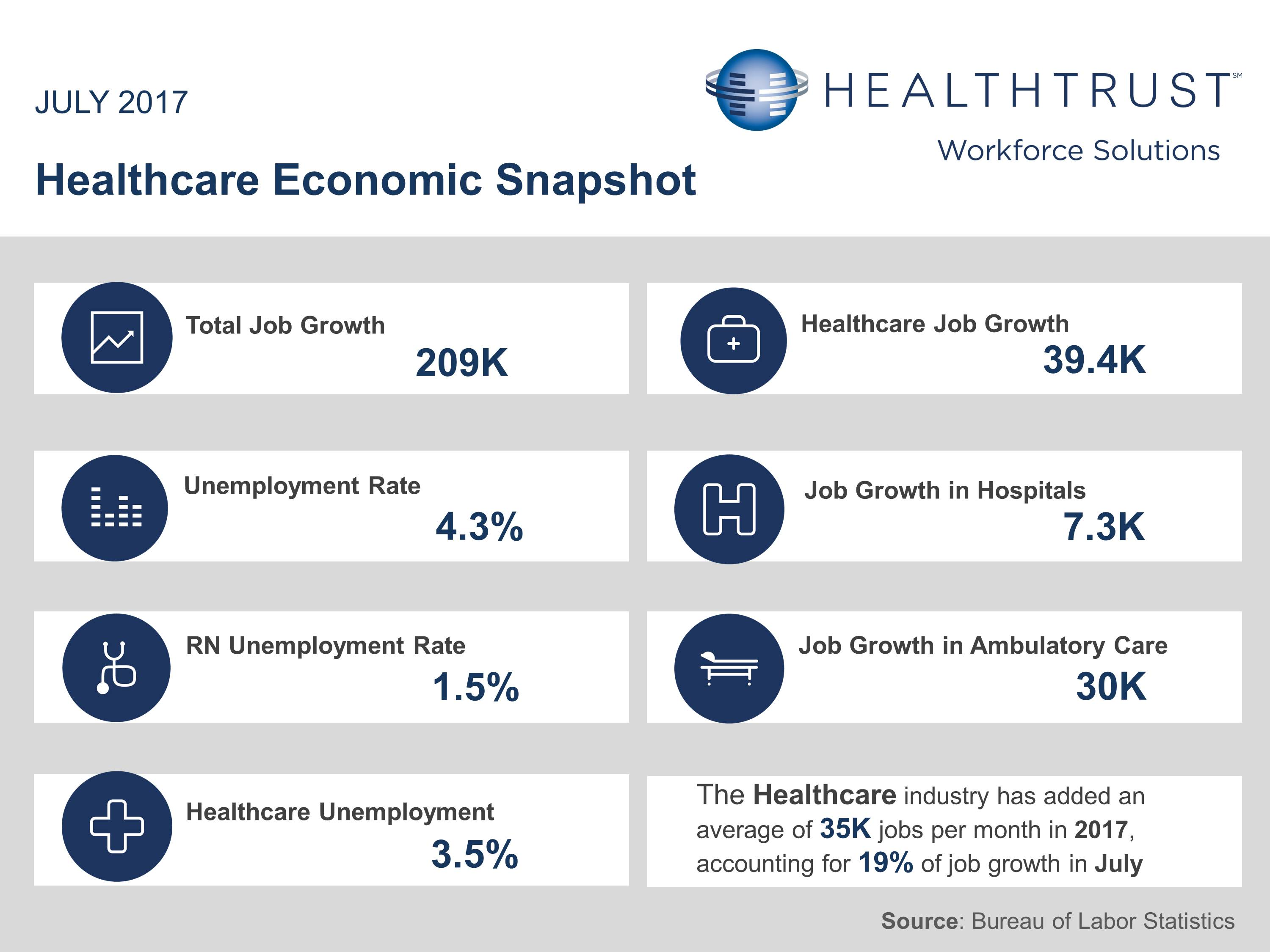 July 2017 Employment Report