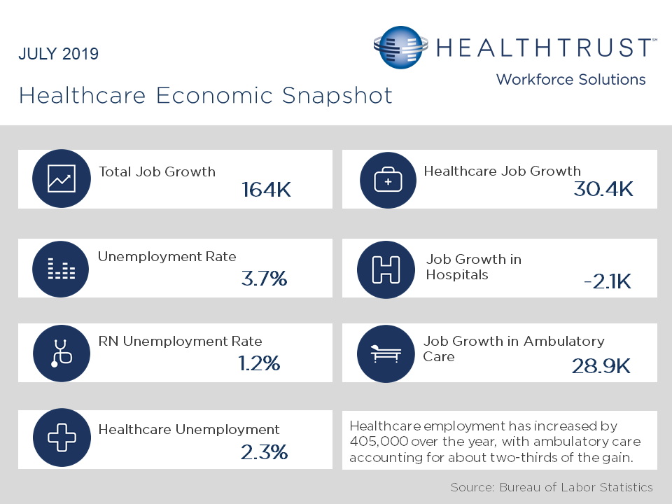 July 2019 HWS Healthcare Employment Report