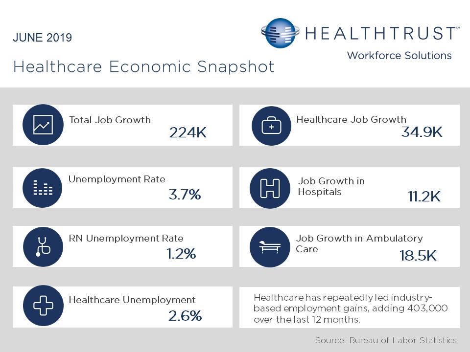June 2019 HWS Healthcare Employment Report