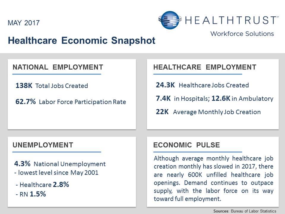 May 2017 Healthcare Economic Snapshot.jpg