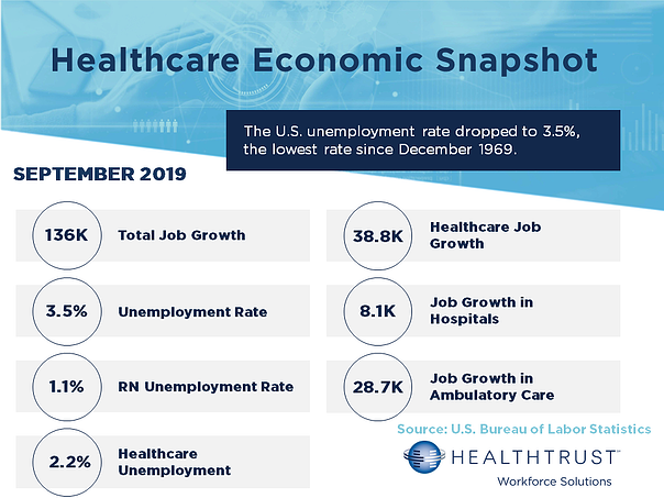 September 2019 HWS Healthcare Employment Report v3