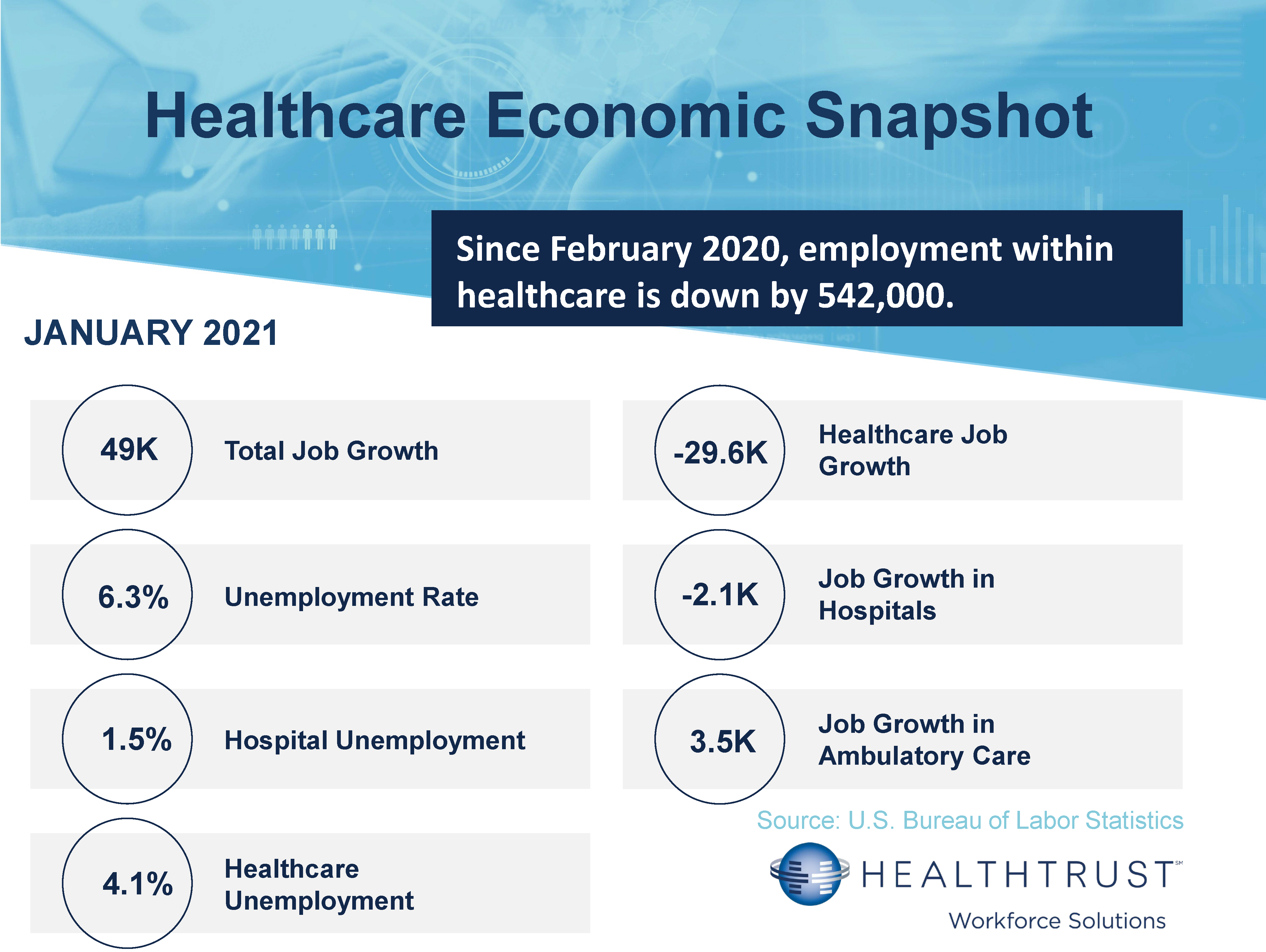 January 2021 HWS Healthcare Employment Report
