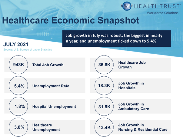 July 2021 HWS Healthcare Employment Report