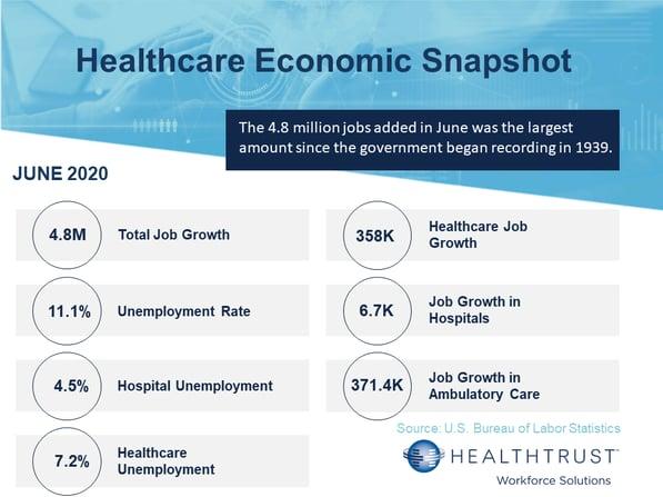 June 2020 HWS Healthcare Employment Report