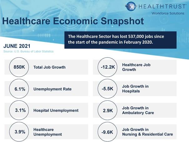 June 2021 HWS Healthcare Employment Report