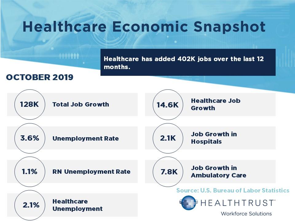 October 2019 HWS Healthcare Employment Report