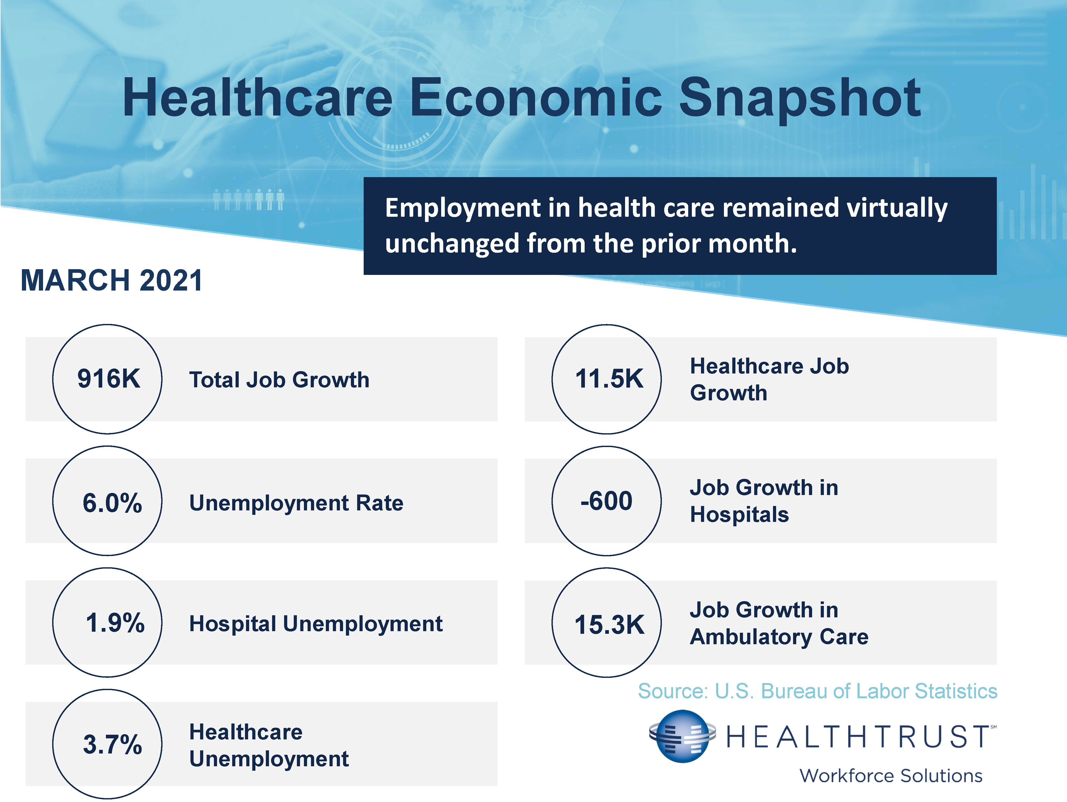 March 2021 HWS Healthcare Employment Report