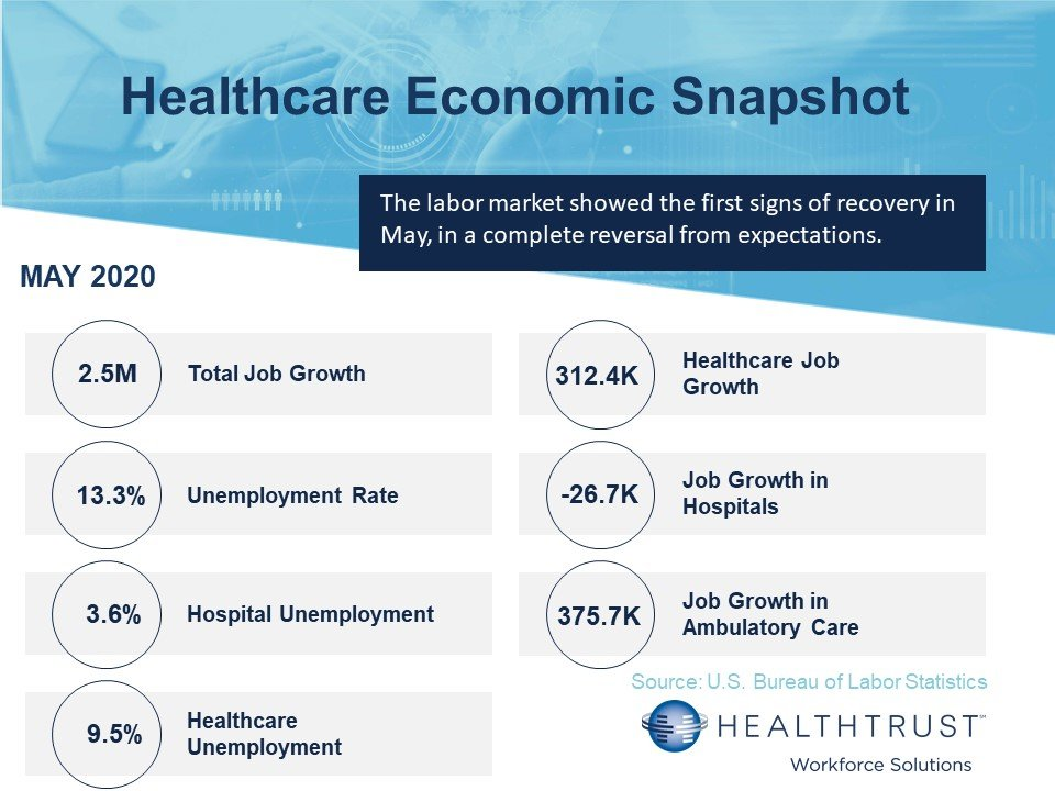 May 2020 HWS Healthcare Employment Report