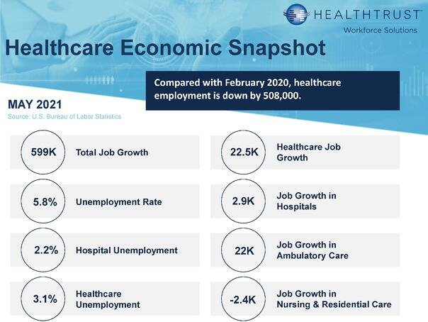 May 2021 HWS Healthcare Employment Report