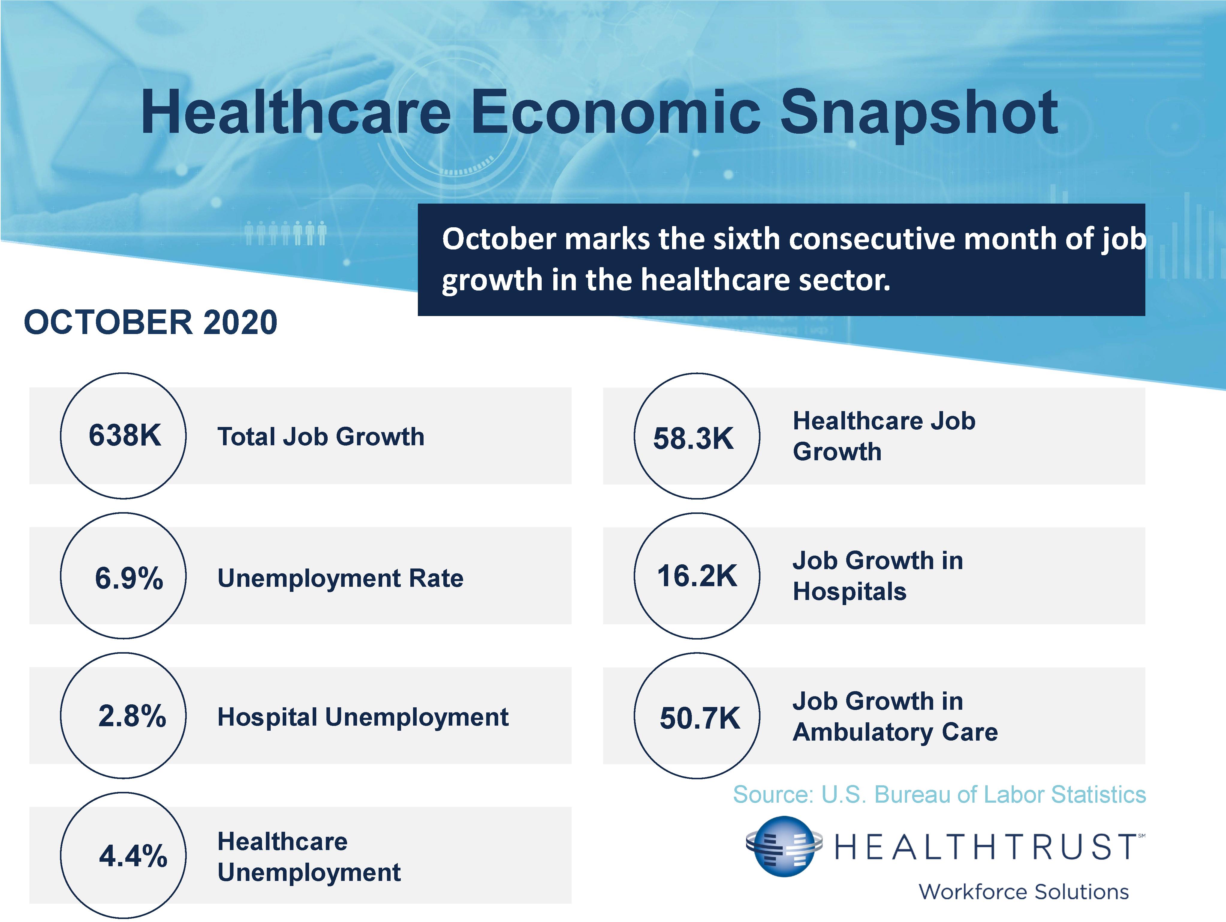 October 2020 HWS Healthcare Employment Report