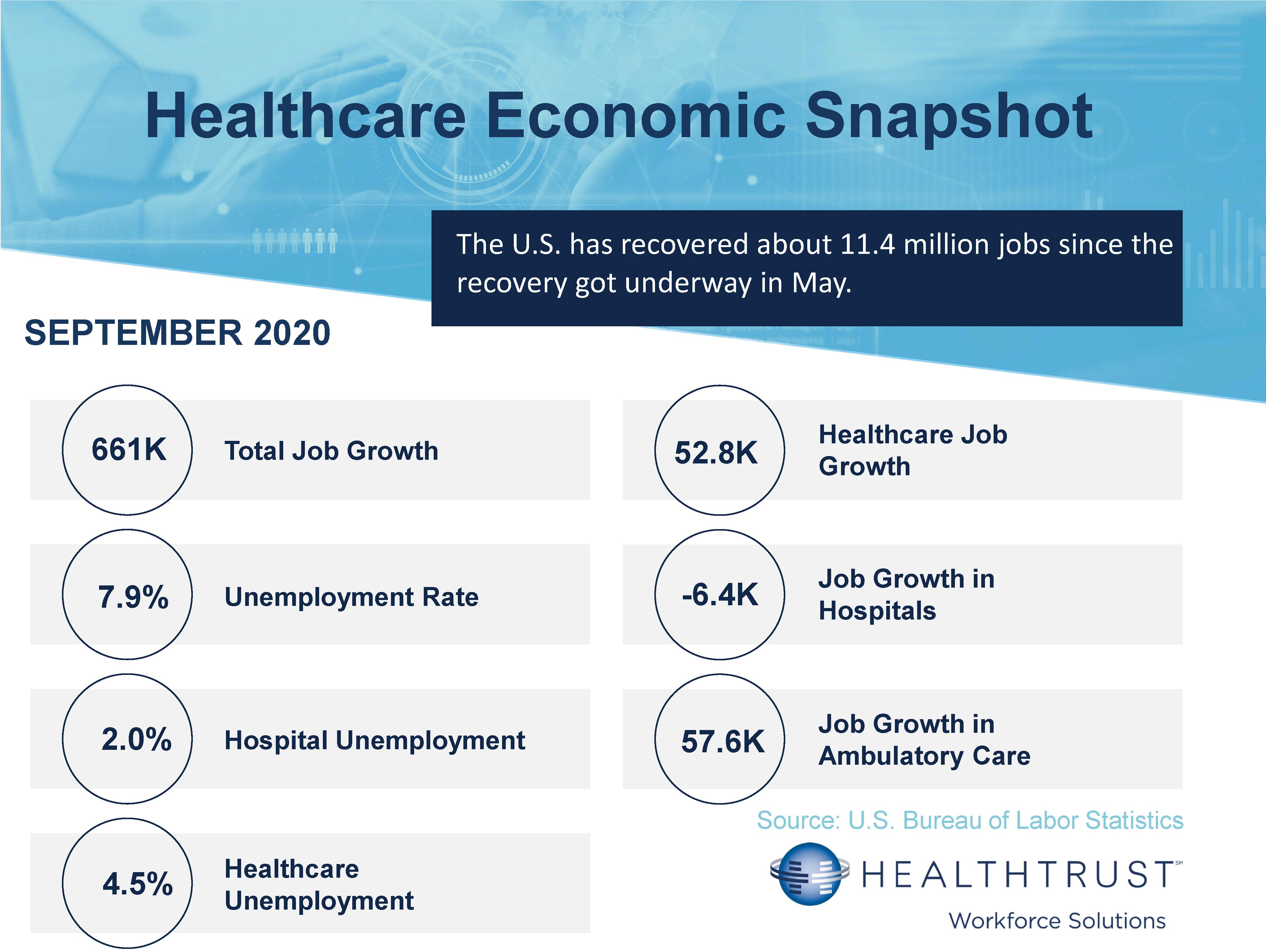 September 2020 HWS Healthcare Employment Report (002)