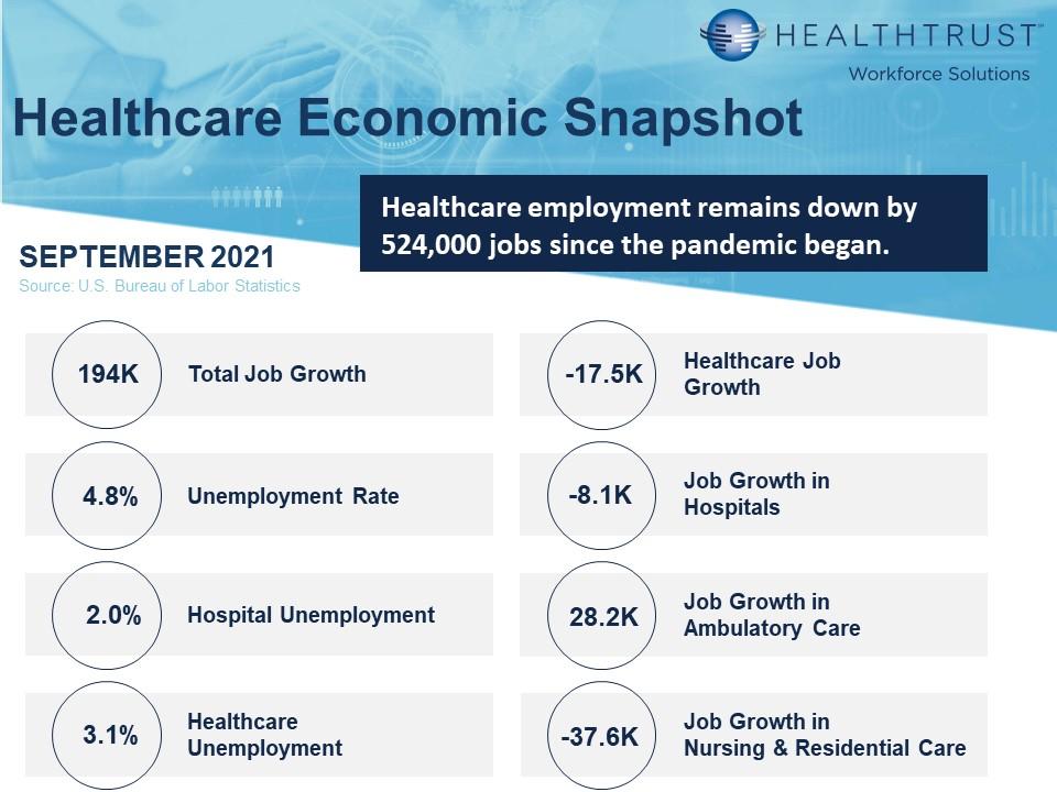 September 2021 HWS Healthcare Employment Report